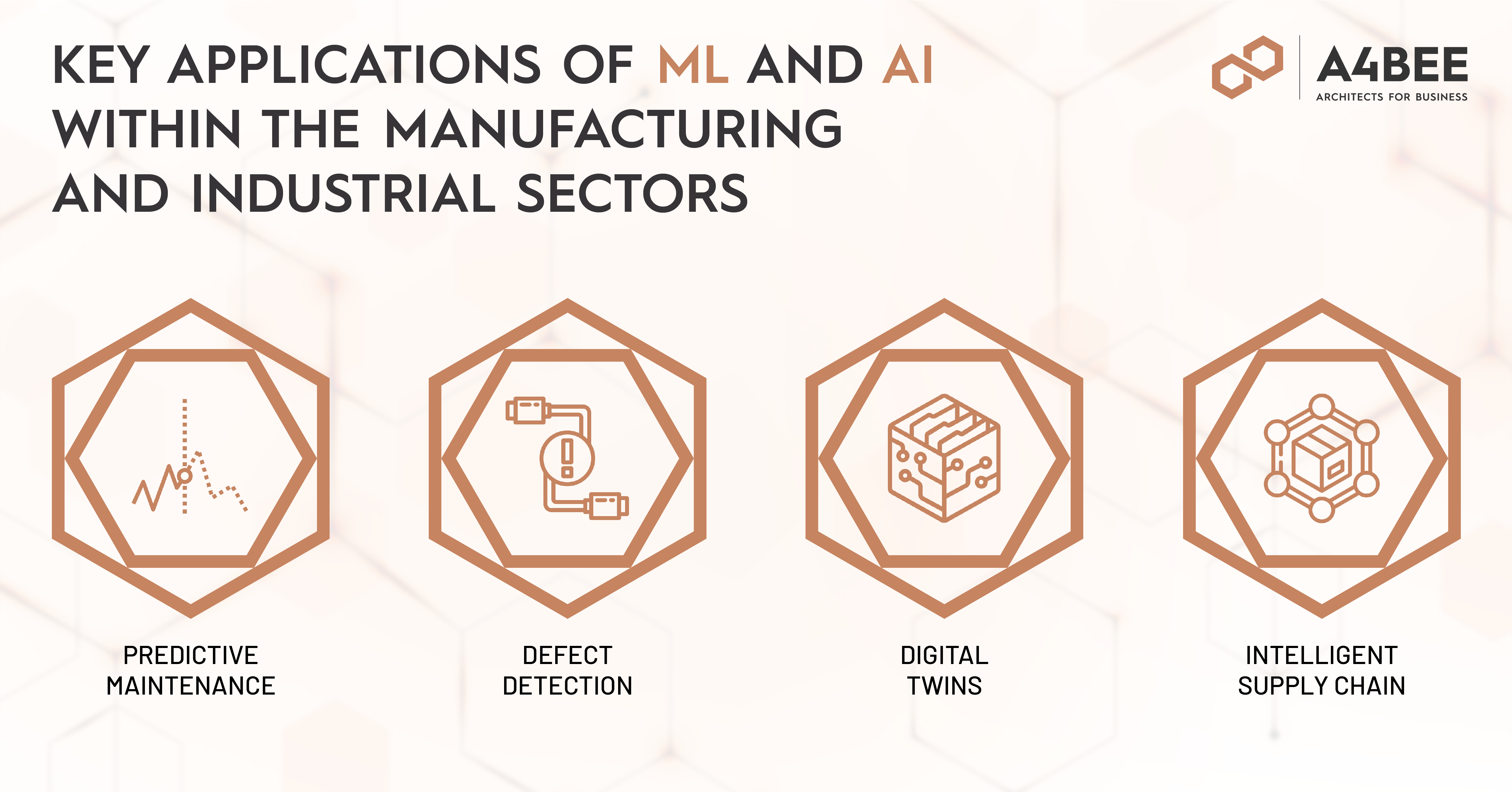 Applications of AI and ML within the manufacturing and industrial sectors